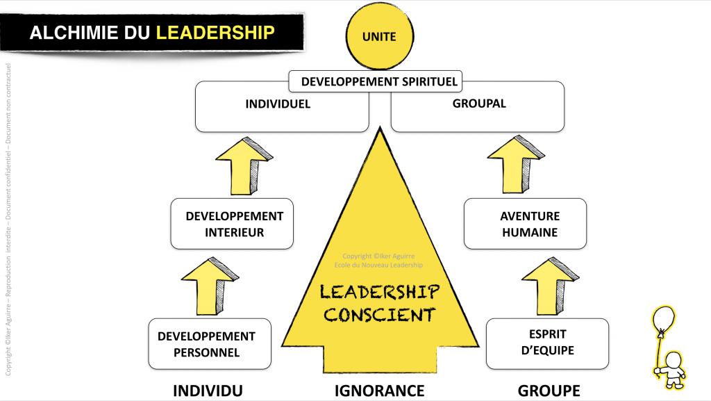 Deux voies du leadership conscient et hollistique