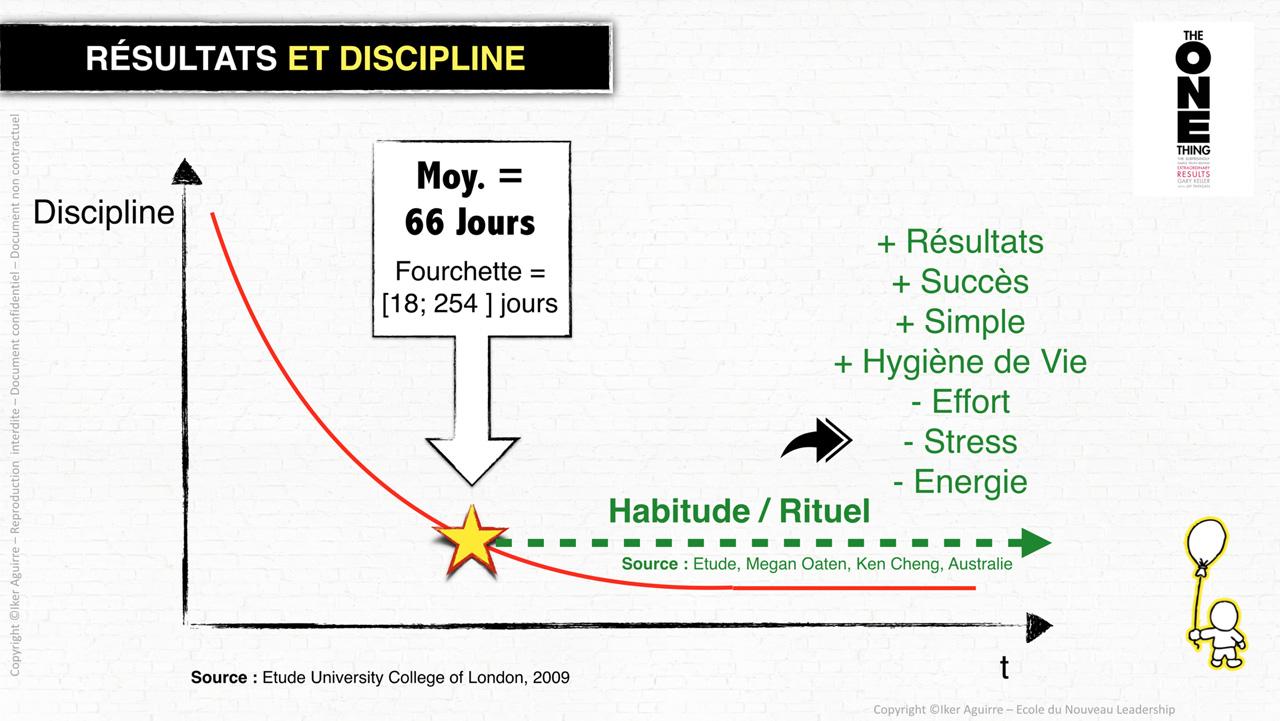 Resultats de l'Etude du London University College sur la discipline et les habitudes