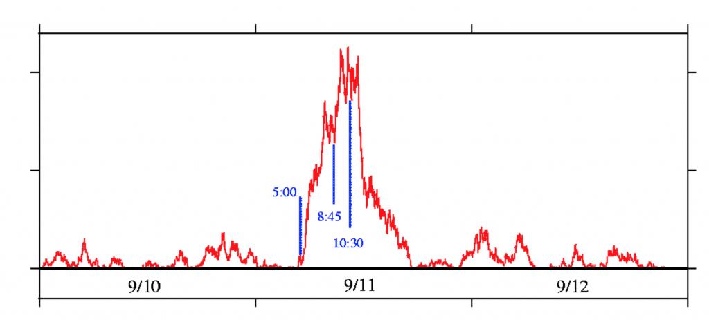 Extrait des résultats obtenus le 9 Septembre 2001 avec l'envol de courbes de mesure 3h45 avant le début des évènements