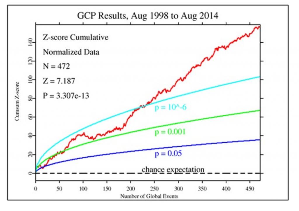 Résultas cumulés du Global Consciousness Projet, du Docteur Nelson, de Princeton, de 1998 à 2014