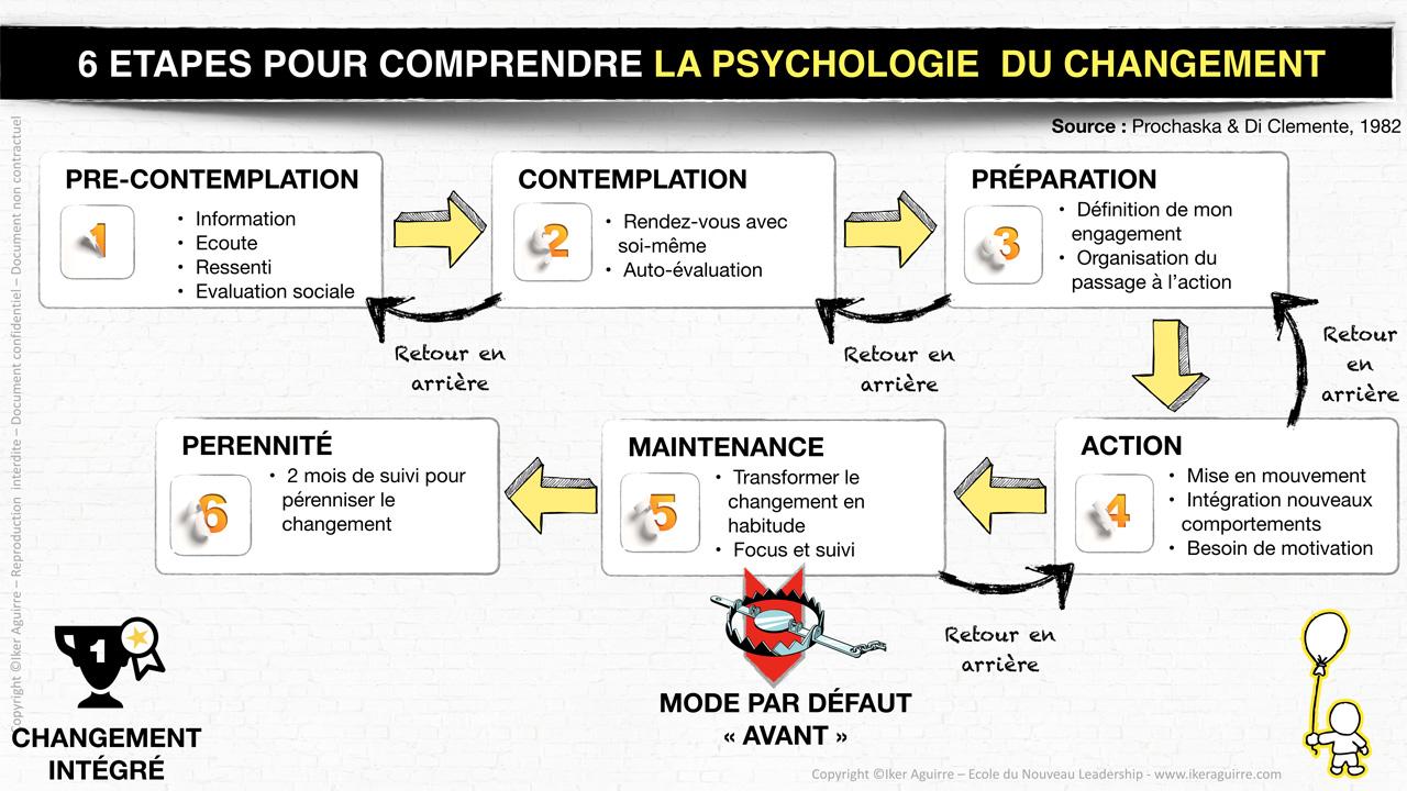 6 étapes pour comprendre la psychologie du changement, Prochaska et Di Clemente (1982)