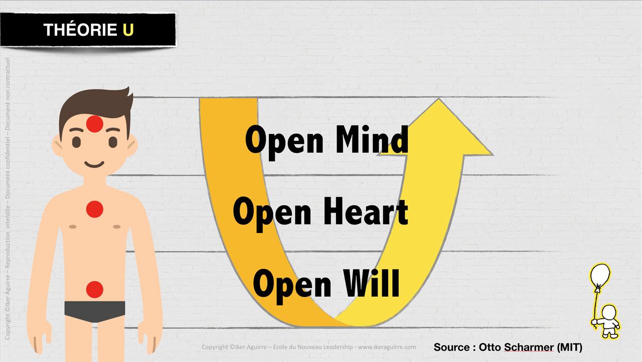 Théorie U : conditions d'ouverture à la qualité de présence pour embrasser un futur émergeant.