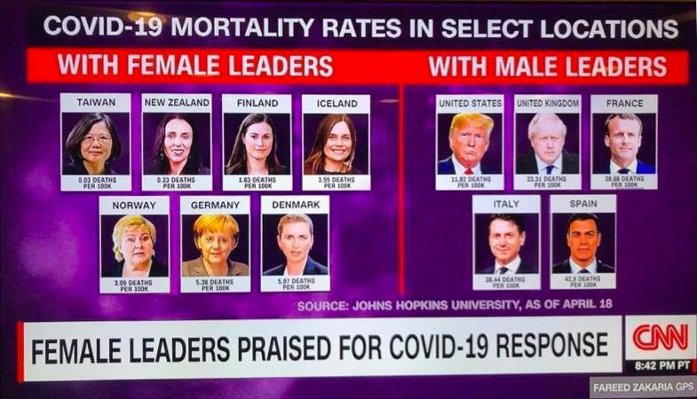 Tableau comparatif Covid-19 et gestion de la pandemie par des leaders femme et des leaders homme. Source : CNN